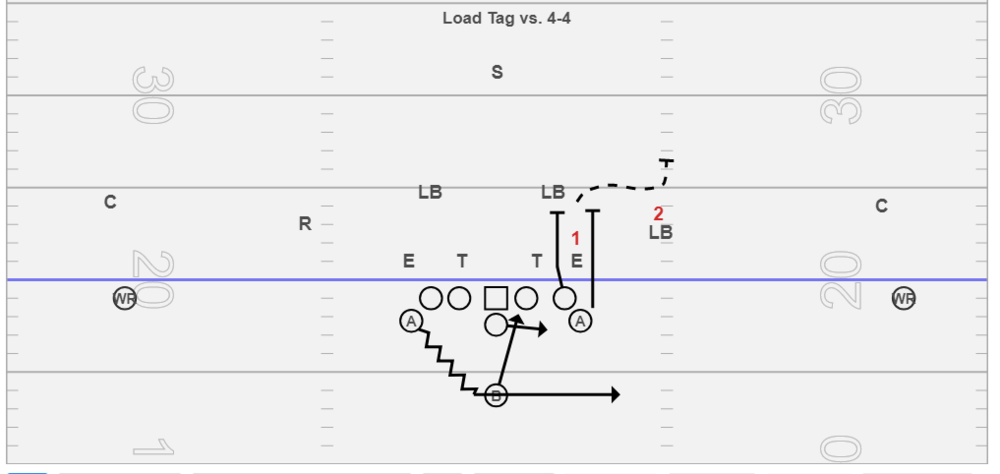 Load Tag vs. 4-4 or 4-2-5 - We use this tag vs. any middle of the field closed concepts, or typically vs. 8 man fronts. The PST and PSA are the over and under on the playside linebacker to the free safety. The PST needs to veer release and protect against any plug stunts. If the linebacker doesn't plug then the PST would expect him to scrape thus he needs to chase the hip of the scraping linebacker to put him in position to block the safety in the alley. The PSA needs to push vertical off his outside foot, really tight to #1, we tell him to take the