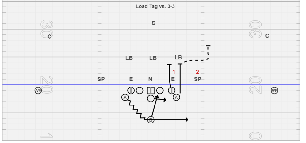 Load Tag vs. 3-3 - Same concept as above, typically in this defense we get more games and blitzes then out of a 4-4.
