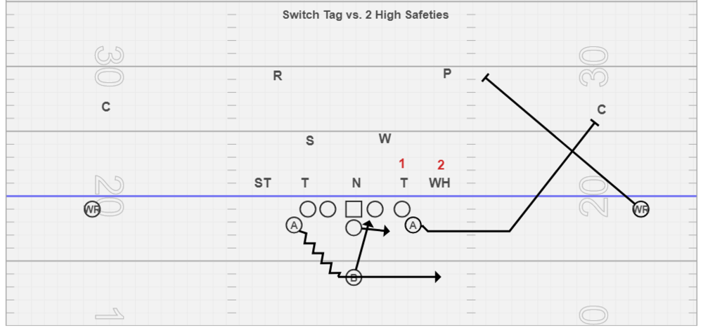 Switch Tag vs. 2 High Safety Concepts - This my favorite way to block the perimeter vs. 2 high safety schemes. The PSA opens, arcs, and tries to circle the corner and attack his outside shoulder. That is more chalk talk as most of the time the PSA kicks out the corner but occasionally vs. man schemes we can get the corner's outside shoulder. The playside WR will push right now for the safety and block him. If we know the safeties are spinning hard we may tighten the WR split and he may have to take a flatter angle of departure to get the safety. This tag really sets up the post/wheel combo on play-action pass off IV.