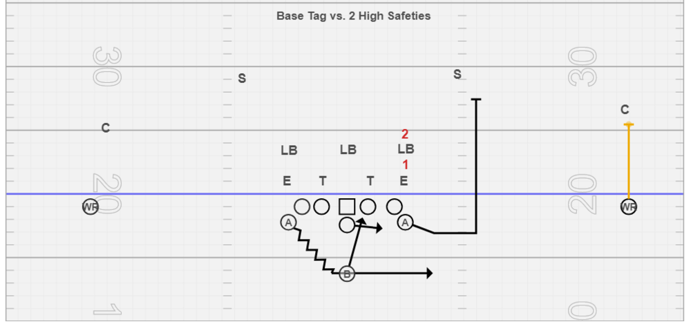 Base Tag vs. 2 High Safety Concepts - This is our base way to block the perimeter on IV vs. 2 high safeties. We typically block it this way when we get a cover 4 look from the playside safety and corner. We also typically use this perimter blocking tag if the safeties are rolling two hard for us to be able to switch block the perimeter. The PSA opens, arcs, and blocks #3 or playside safety, the WR blocks the NDD (Near Deep Defender) or corner in this picture