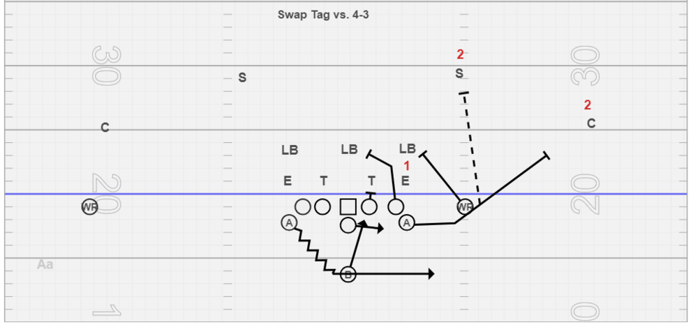 Swap Tag vs. 4-3 - Sometimes its hard for a QB to area read a stacked #1 and #2. We use this tag to take some pressure off and allow the QB to read #1 and we change #2 to a 3rd level defender. You have to cut the playside WR's split down to make this work, so we usually run this tag out of a flex set. The playside WR will crack the playside linebacker, the PSA always knows (based on lots of reps) when he hears the word Swap he arcs for corner, but we can also change that block to the safety. This tag carries over to Toss for us as well because it difficult to get that playside linebacker in this scheme.