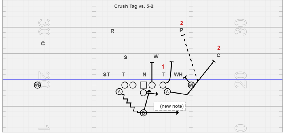 Crush Tag vs. 5-2 - I have this tag drawn up against a 5-2 look but we also use it vs. a 4-3 scheme, with the same thoughts about taking the pressure off the QB. We really love this tag vs. 5-2 schemes because it helps manipulate #2 in the count. Again, we must reduce the split of the play-side WR and most of the time we do this out of a flex set. The play-side WR blocks down on #2 and we change who #2 is based on what we get from the secondary but the PSA arcs and again anytime he hears Crush or Swap he knows to arc block a secondary player. Again, this perimeter blocking tag carries over to toss, and zone option.
