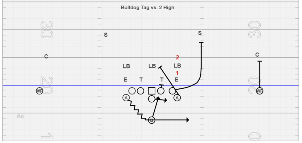 Bulldog Tag vs. 2 High Safety Concepts - We only use this tag if we are getting #3/#2 exchanges. This tag puts the PST on #3 and the PSA inserting behind the arc release of the tackle to the play-side linebacker. A lot of times we find with #3/#2 exchanges the safety is screaming for QB and our slot can't block him, so we put a bigger body out there. This tag requires the QB to be to read a stacked #1 and #2. Its easier though because of the arc release by the tackle.