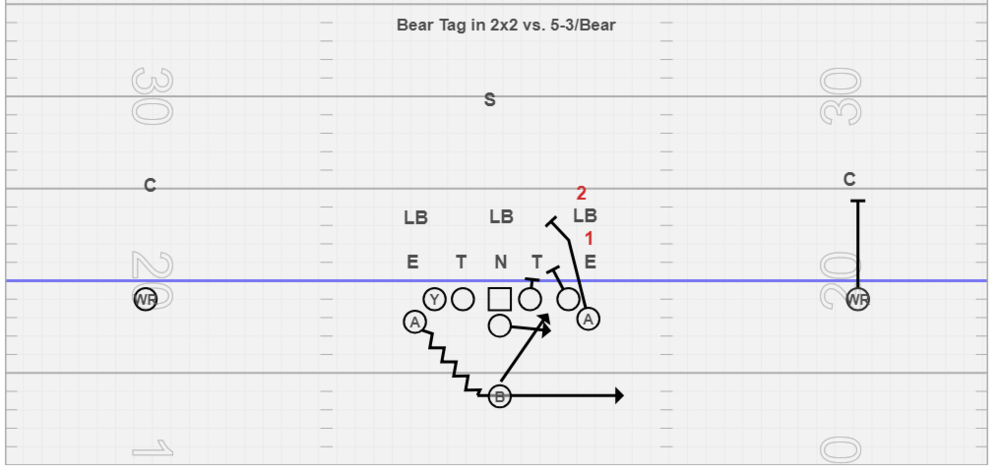 Bear Tag in 2x2 - Really like this tag vs. bear fronts. The PSG and PST double the three technique and the PSA pushes under the 5 technique and inserts on the mike. We really don't like the OL to have to come off a double team here because we need 1st level movement so the B back can hug the double team and slide square through B gap. This is why we insert the PSA and try to out run the safety. One thing to note here, we reduce our splits playside and keep the aiming point of the B back the same as traditional IV. We have in the past kept the splits, and changed the aiming point of the B back to the inside hip of the PST. That also requires a different footwork scheme by the QB (One Big and Two Quick steps) and evolves into more of a traditional outside veer concept.