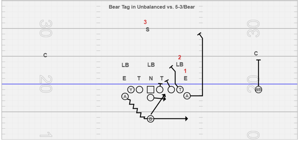Bear Tag in Unbalanced - This is probably my favorite way to handle bear fronts. We typically use an over tackle but if you have a good TE then use him. This offensive formation allows you to account for all defenders. The PSG and PST double the three technique, the over tackle or tight end,veer releases for the mike and the PSA arcs for the safety. A lot of times we never get to the pitch portion of this play because #2 scrapes and #1 sits because he isn't used to playing dive from that position.