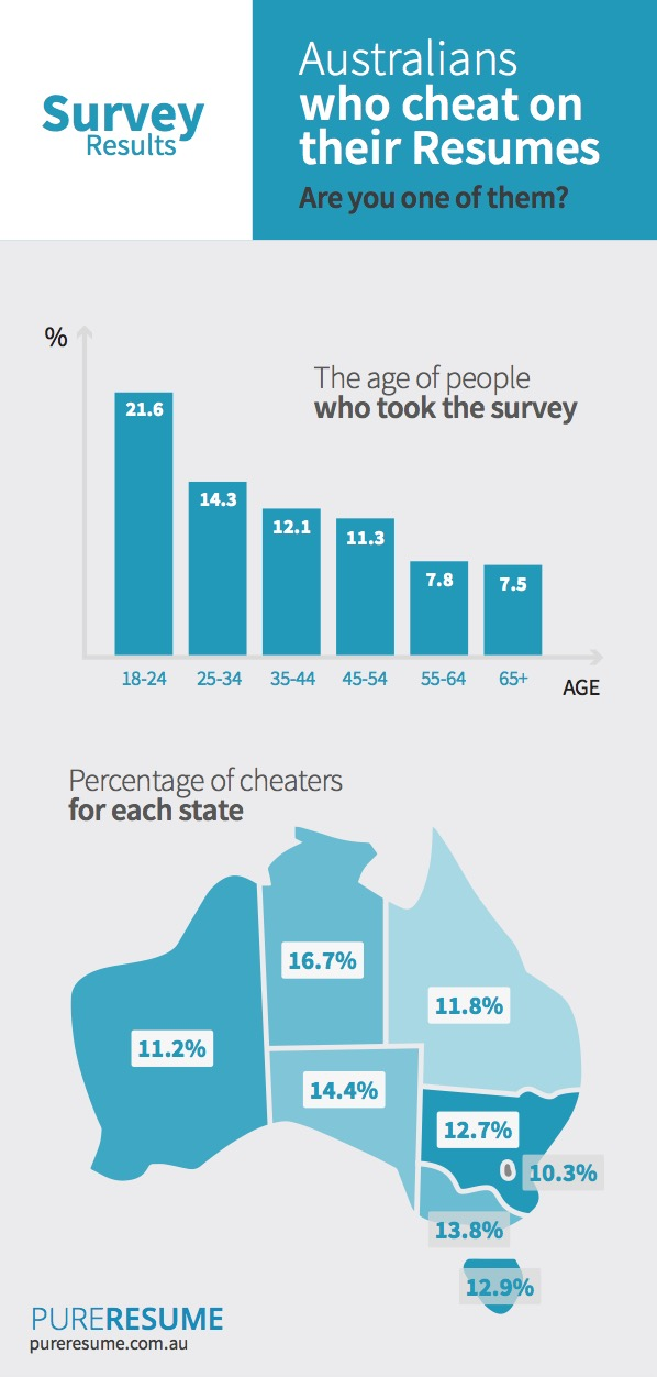 2016 Australian Survey Results