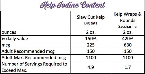 Iodine in Ocean Approved Kelp.png