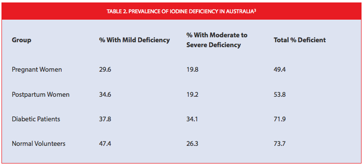 Iodine Deficiencies in Pregnant and Breastfeeding Women
