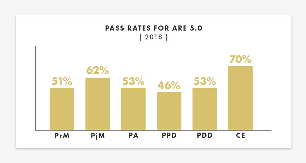 Pass rates for ARE 5.0 | Joann Lui