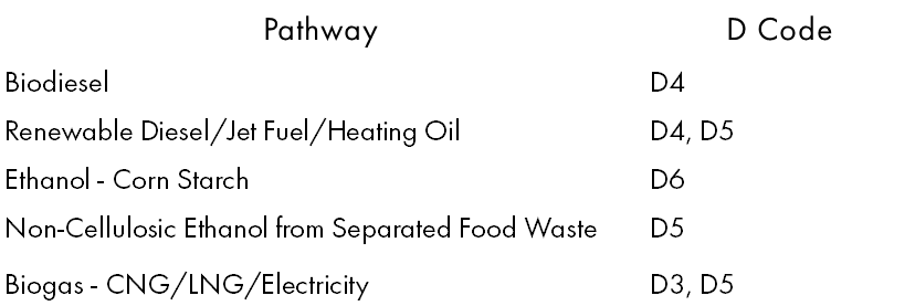 EPA pathways, biodiesel, D3, D4, D5, D6, Renewable Diesel, Ethanol- Corn Starch, Non-cellulosic ethanol from separated food waste, rin verification, Q-RIN