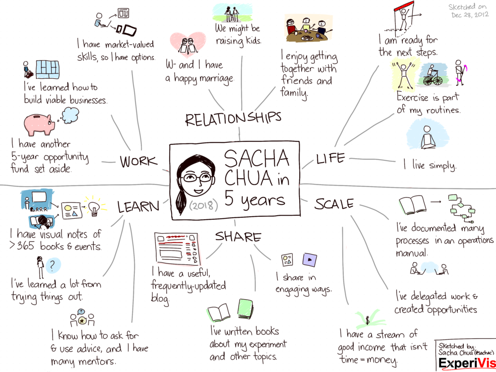 Sacha Chua's 5-Year Vision Map