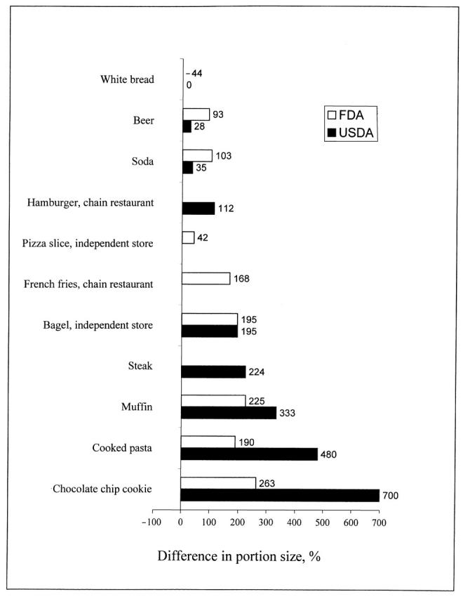 Graf over udviklingen i portionsstørrelser for forskellige fødevarer og retter, i USA, baseret på data fra både FDA og USDA. Figur hentet fra  dette studie .