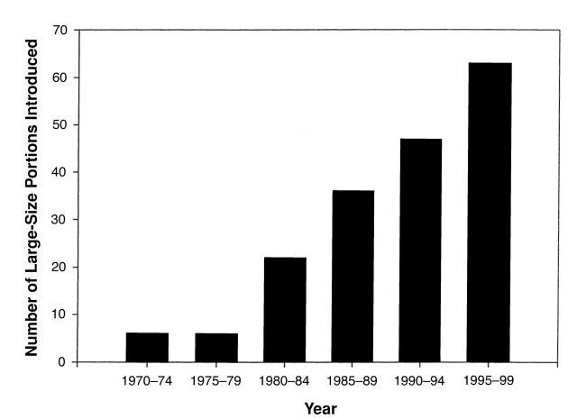 """Hvornår blev de større portionsstørrelser introduceret? Denne figur er baseret på 181 produkter, og viser, hvornår en """"super size""""-version blev introduceret. Figuren er fra  dette studie ."""