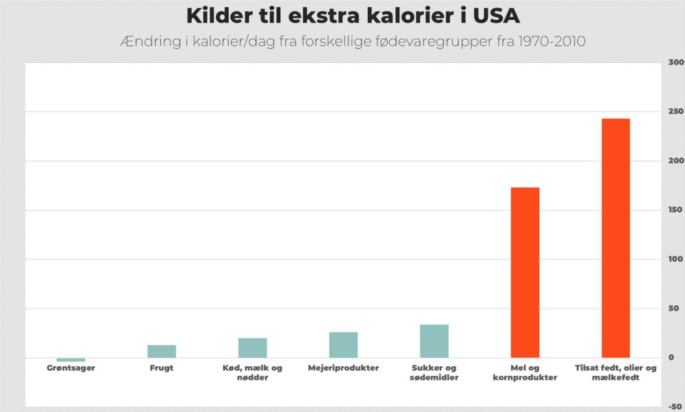 Hvor får amerikanerne de ekstra kalorier fra? Diagrammet, der er fra et af Morten Elsøes foredrag, er inspireret af et lignende diagram fra  denne artikel , og er baseret på data fra USDA.