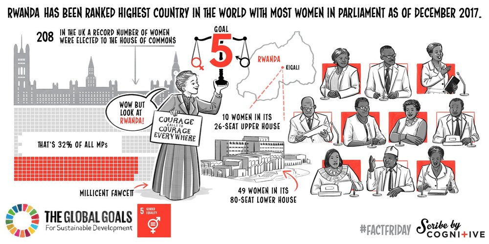 Female MP's Goal 5: Gender Equality
