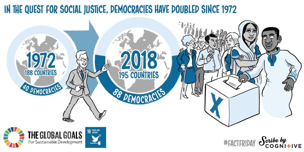 Democracy: Goal 16: Peace, Justice and Strong Institutions