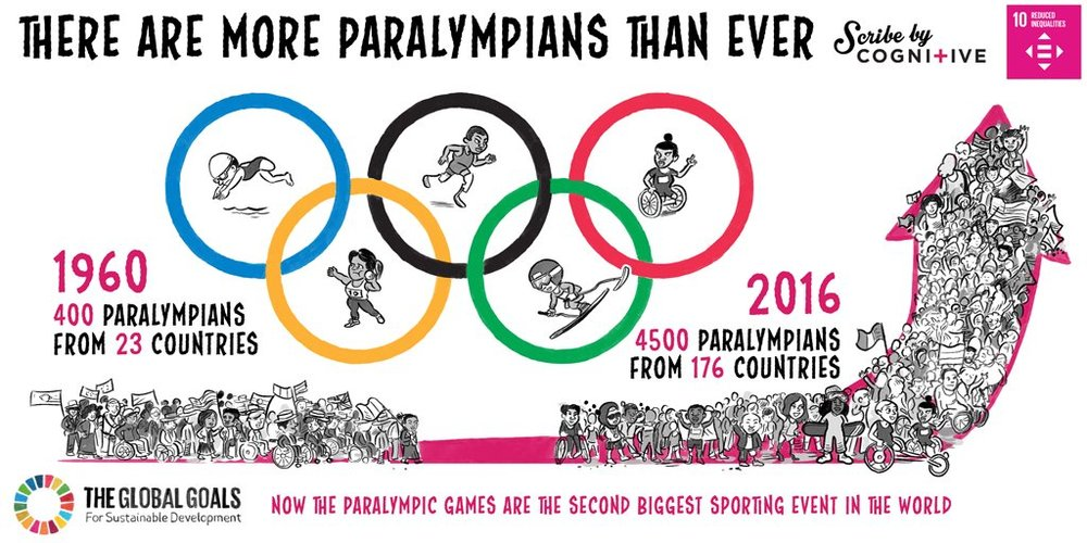 Winter Paralympics 2018: Goal 10: Reduced In-equalities