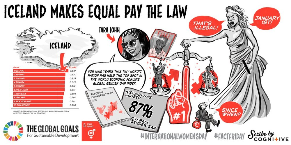 International Women's Day: Goal 5: Gender Equality