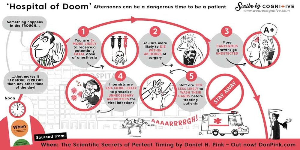 In this illustration, Dan Pink explains how the lull after lunch can affect a patients experience in hospital. In this infographic, we illustrate a vast amount of data in a relatively small space but we use data, charts and pictures to create a natural flow - this makes the image understandable and sharable