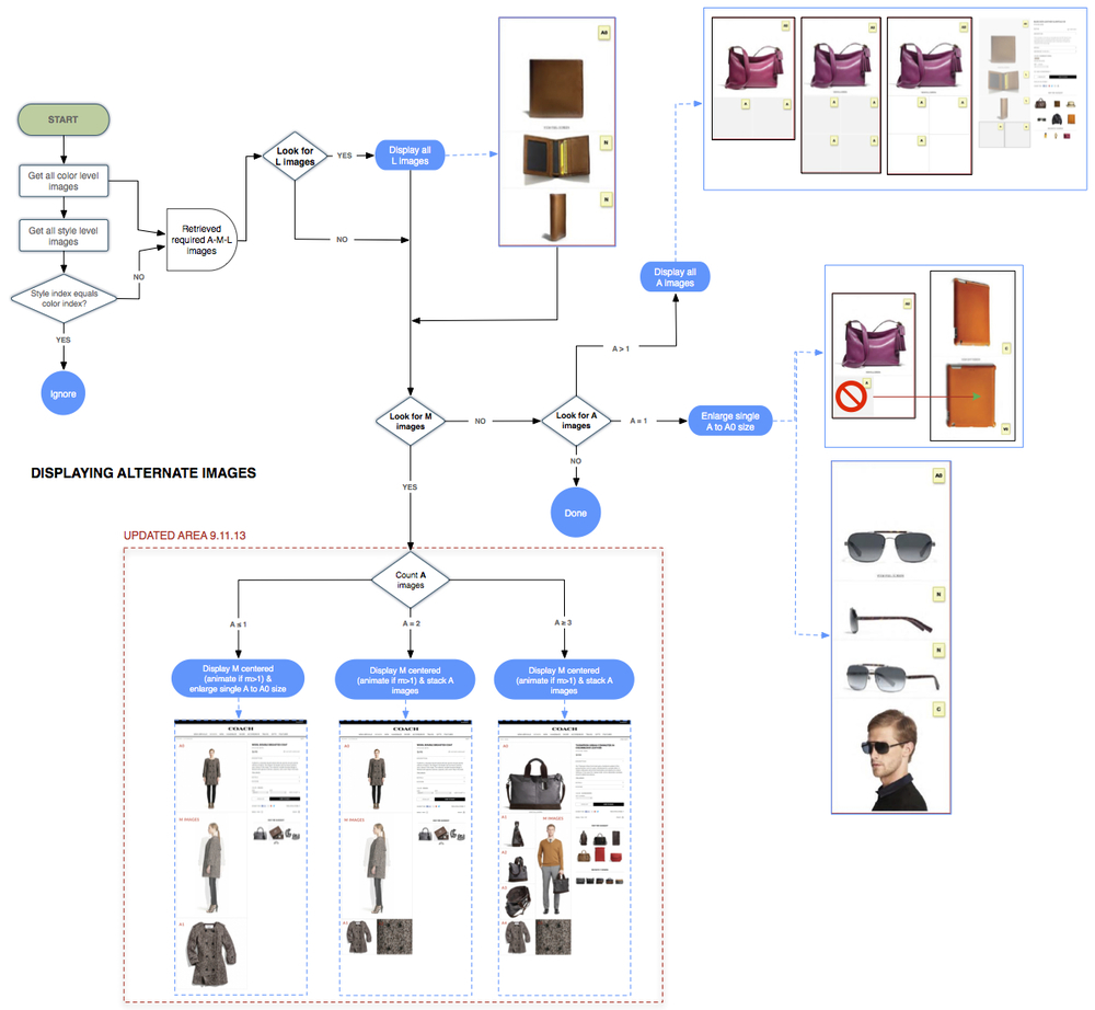 AlternateImageFlowchart-0911.jpg