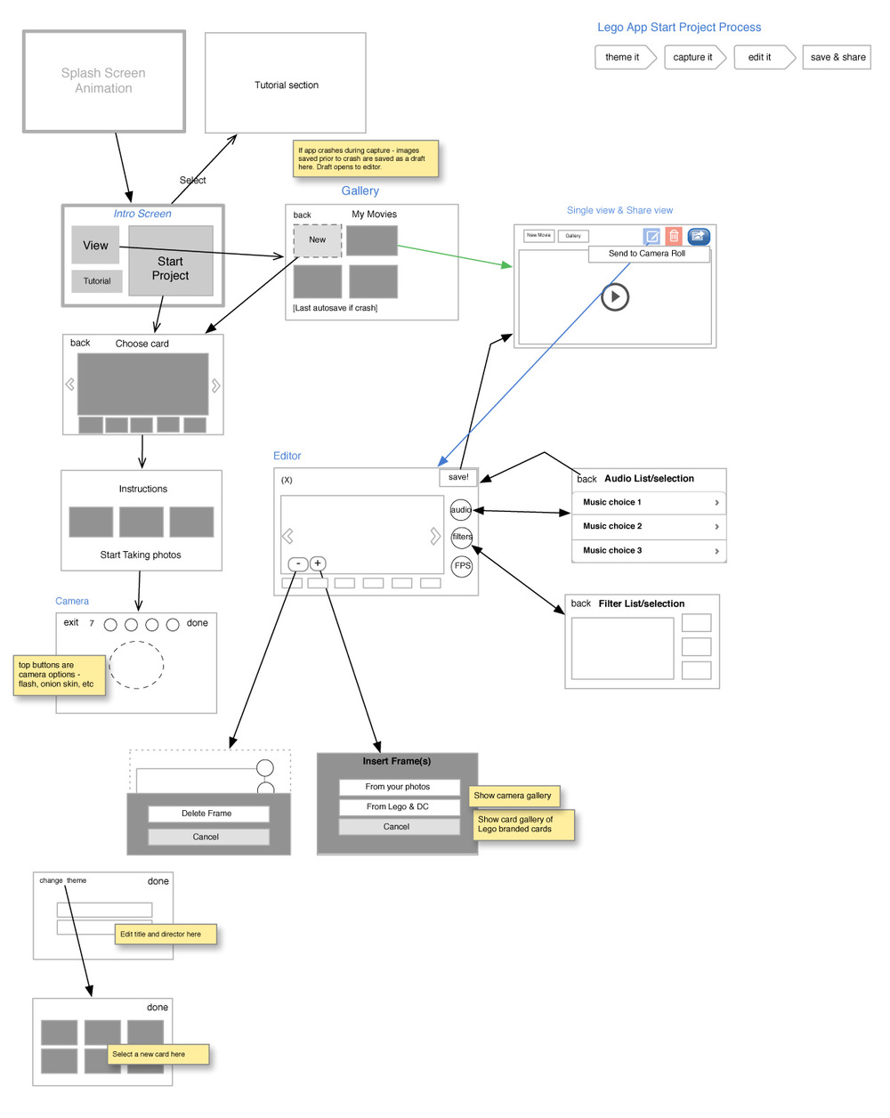 IA & WIres - Created user flow documentation and detailed wireframes for app experience.