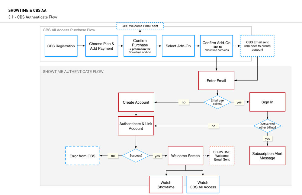 3.1 - CBS Authenticate Flow.jpg