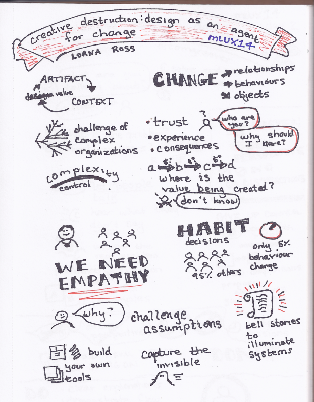 Sketchnotes for Creative Destruction