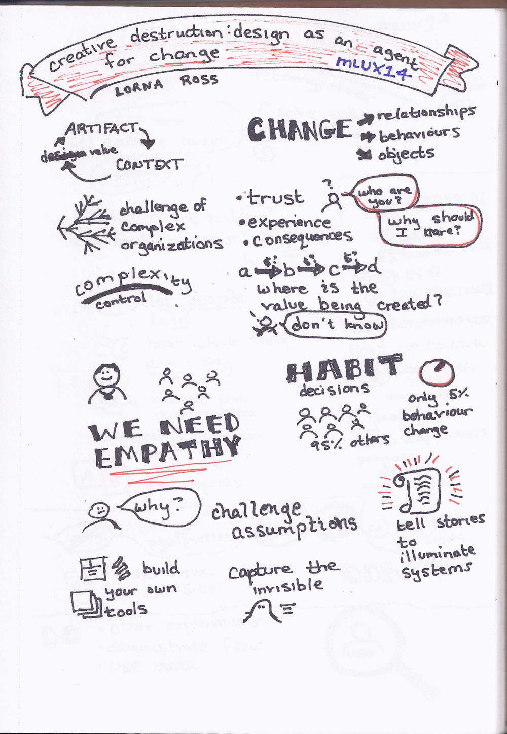 Creative Destruction - Design as an Agent for Change (Lorna Ross).png