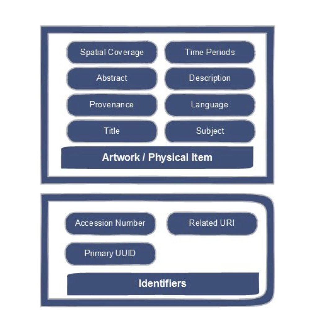 Sample data model for Archival Repository
