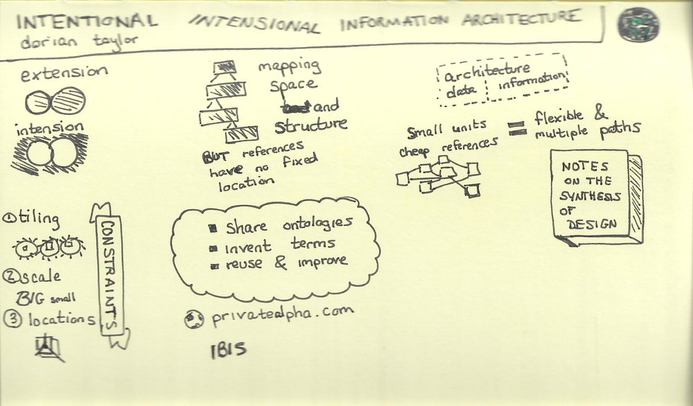Intensional Information Architecture (Dorian Taylor).jpg