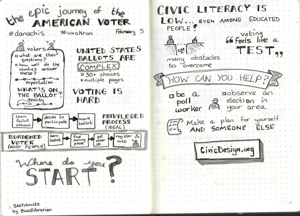 The Epic Journey of the American Voter (Dana Chisnell) (UX Akron).jpg