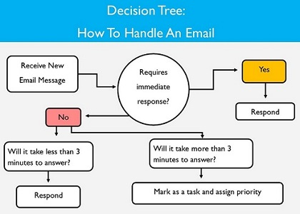 Email Decision Tree Resize.jpg