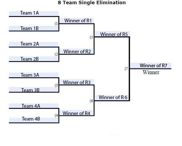 Example of the Tournament bracket Style
