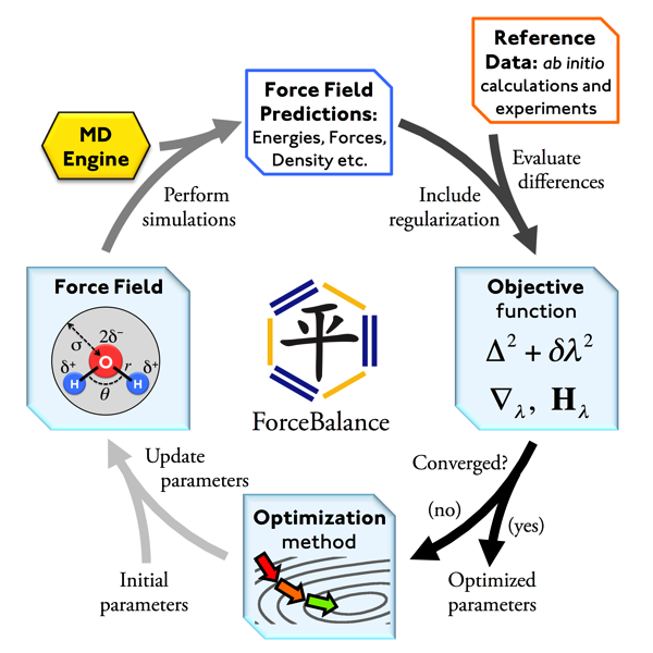 Figure 2 : The ForceBalance calculation procedure. The calculation begins with an initial set of force field parameters (bottom left), which is used to generate a force field and run simulations using external MD software (upper left). ForceBalance evaluates force field predictions of observables from the simulation data and compares them to saved experimental measurements or quantum calculations to evaluate the objective function and its parameter dependence (upper right). The optimization algorithm determines the next iteration of force field parameters (bottom) and the cycle is repeated until convergence. Reproduced from Reference 3.