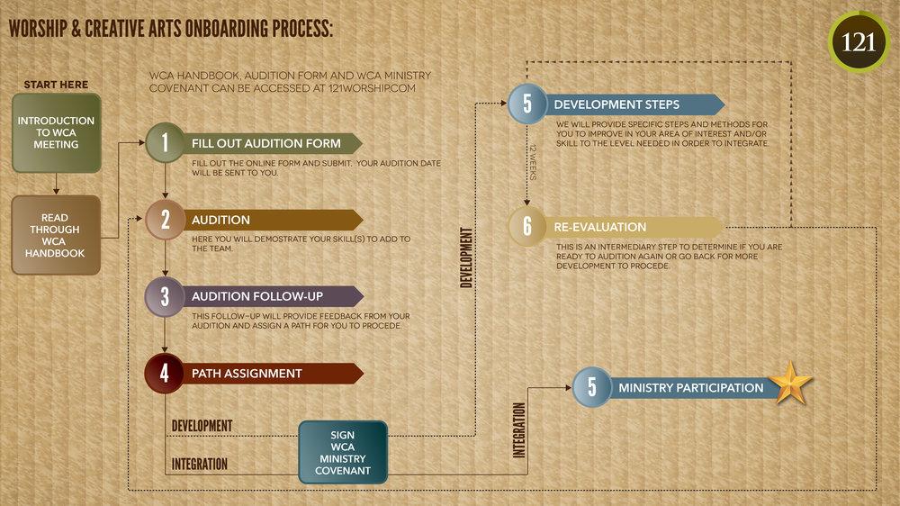 WCA Onboarding Process 10.16-01.jpg
