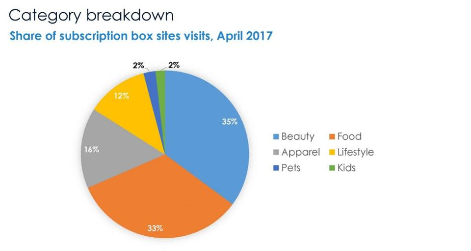 Courtesy Hitwise Subscription category site visits