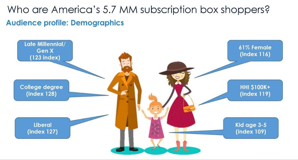 Courtesy Hitwise Subscription demographics