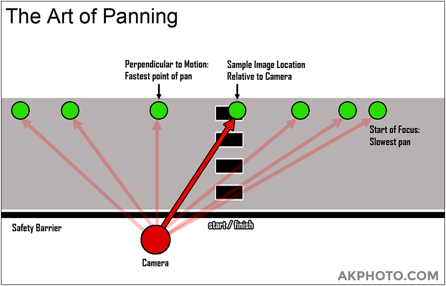 Photography Panning Graphic