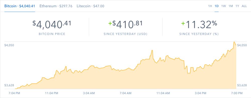 Bitcoin reaches mammoth gains at $4,000 a coin!
