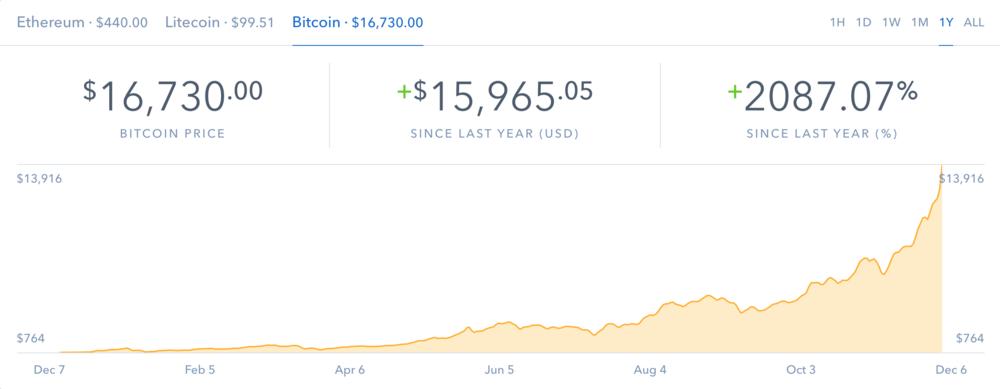 Bitcoin price hits $16,500!