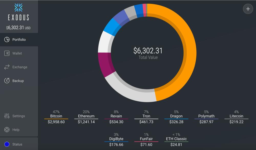 Exodus Wallet pie chart