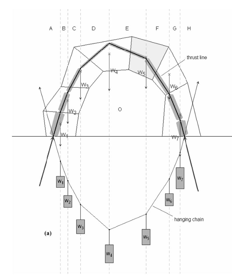 """As hangs a flexible cable, so inverted, stand the touching pieces of an arch."" Model thrust lines in an arch with a weighted cable; if the forces in the arch do not extend outside of the masonry, the structure is stable."