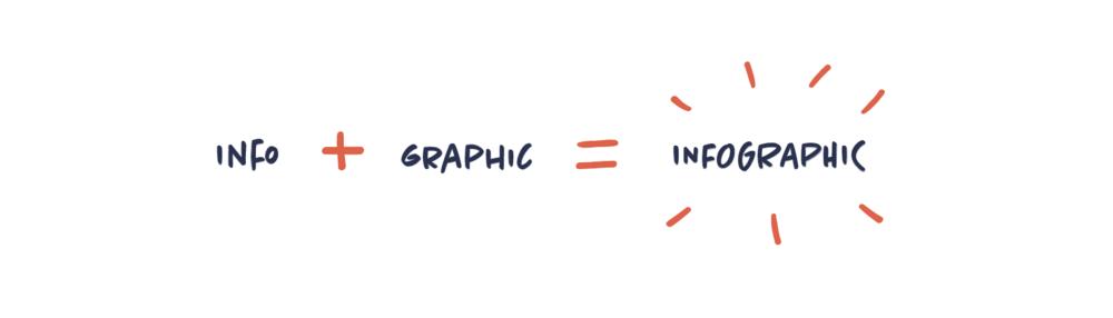 En anden visualisering om visuel kommunikation som paraplybegreb.