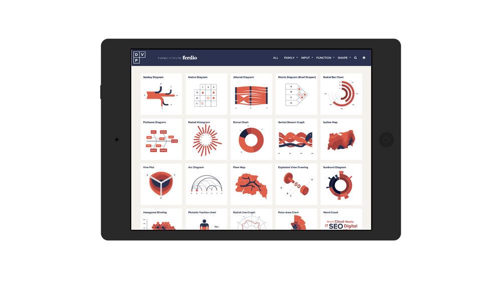 På  www.datavizproject.com  finder du den største oversigt af måder at visualisere data.