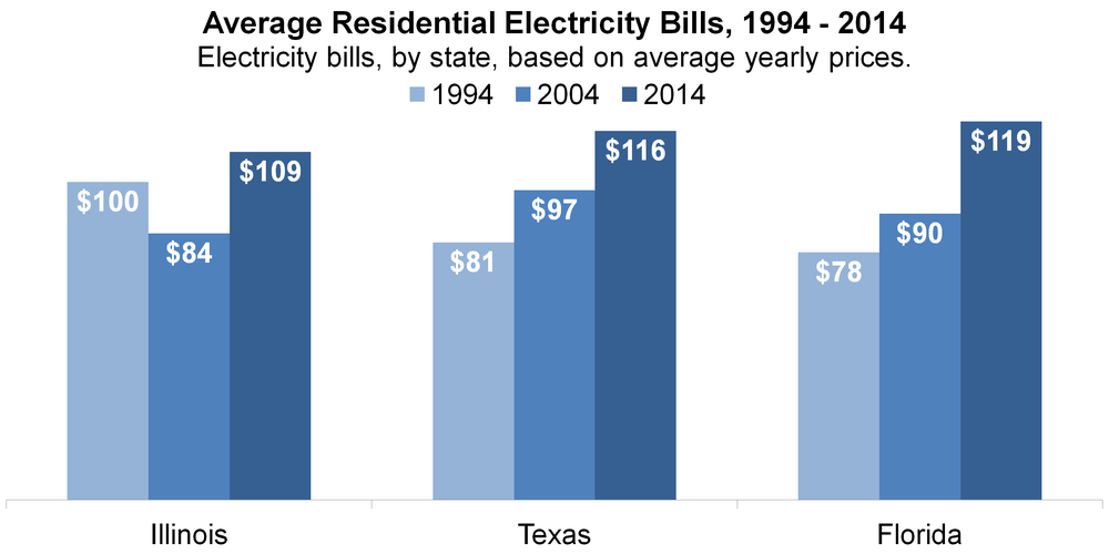 Source: U.S. Energy Information Administration.   2014 prices are year-to-date through June of 2014.