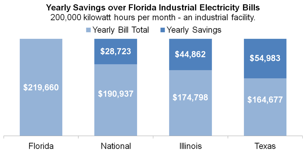 Florida Municipal Electric Association U.S. Energy Information Administration