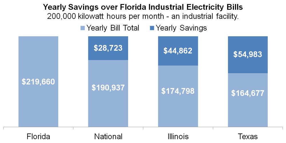Florida Municipal Electric Association U.S. Energy Information Administration