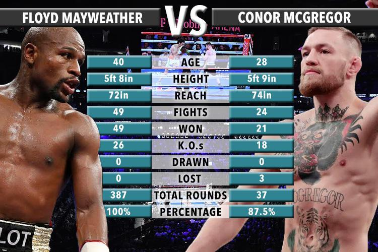 mayweather-mcgregor-statistics