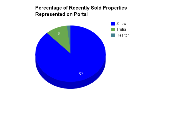 100% of Available Listings are listed in Link MV and private agency websites such as  www.sandpiperrealty.com