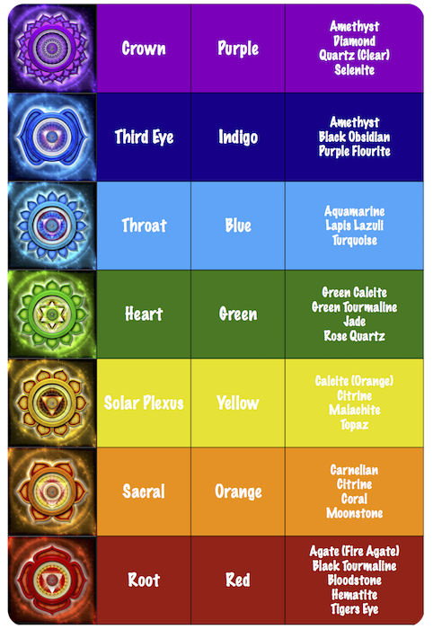 Chakra-Stone-Chart-2 (1).png